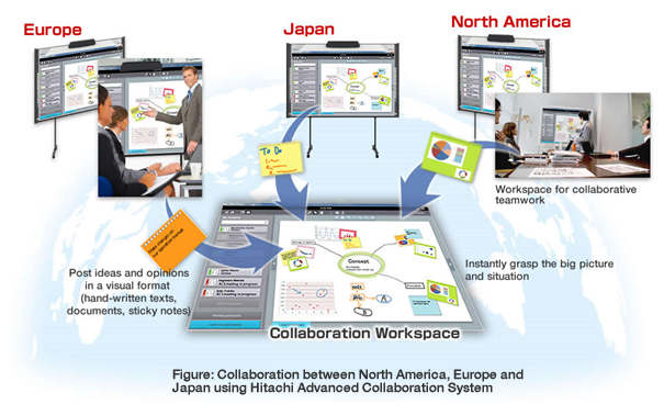 Figure: Collaboration between North America, Europe and Japan using Hitachi Advanced Collaboration System